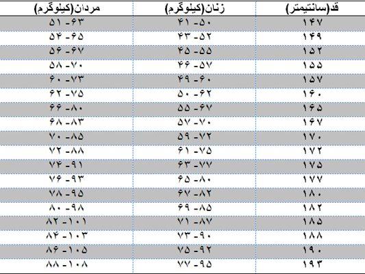 جدول تناسب قد و وزن