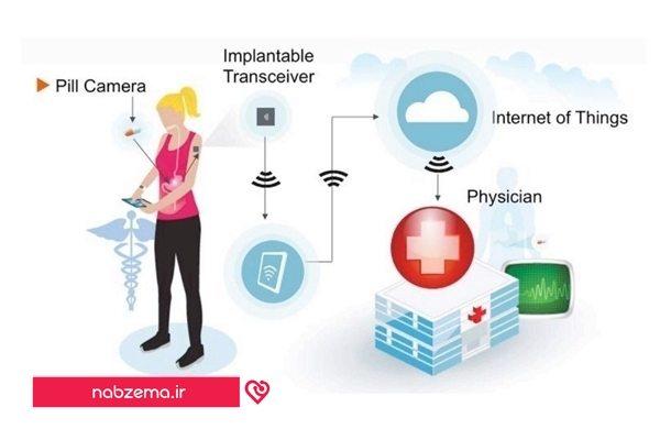 پزشکی و اینترنت اشیا