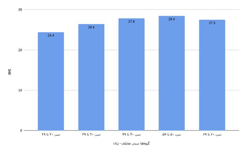 جدول قد و وزن بر اساس سن
